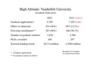 High Altitude: Vanderbilt University Graduate Education