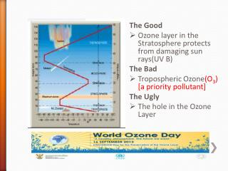 The Good Ozone layer in the Stratosphere protects  from damaging sun rays(UV B) The Bad