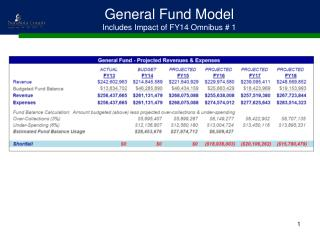 General Fund Model Includes Impact of FY14 Omnibus # 1