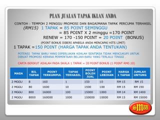 SKALA MINIMA KEUNTUNGAN (1 lot = RM4.00  Sebulan )