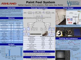 Paint Feel System