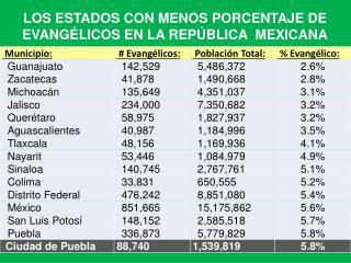 LOS ESTADOS CON MENOS PORCENTAJE  DE EVANGÉLICOS EN  LA REPÚBLICA  MEXICANA