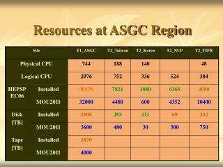 Resources at ASGC Region