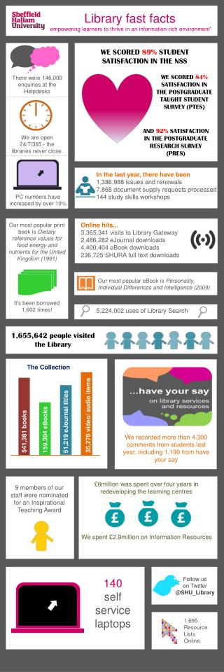 Library fast facts  'empowering learners to thrive in an information-rich environment'