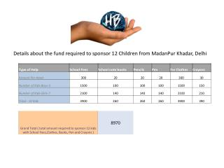 Details about the fund required to sponsor 12 Children from  MadanPur Khadar , Delhi