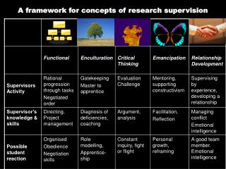 A framework for concepts of research supervision