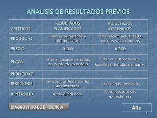 ANALISIS DE RESULTADOS PREVIOS