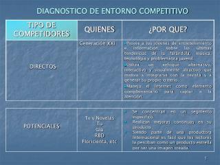 DIAGNOSTICO DE ENTORNO COMPETITIVO