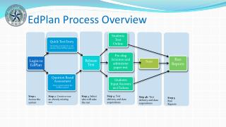 EdPlan Process Overview