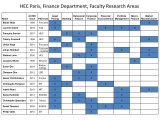 HEC Paris, Finance  Department ,  Faculty Research  Areas