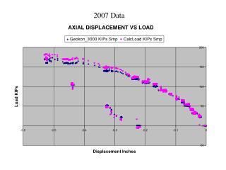 2007 Data