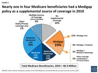 Other  Public/Private Coverage only 1%