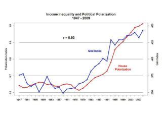 Labor Force Participation Rate: 1948-2012