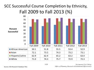 SCC Successful Course Completion  by Ethnicity,  Fall  2009  to Fall  2013  (%)