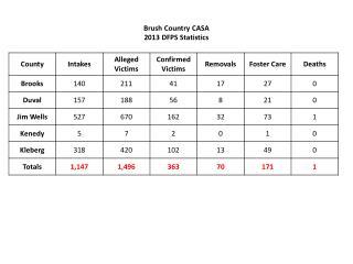 Brush Country CASA 2013 DFPS Statistics