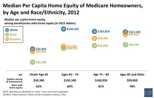 Median Per Capita Home Equity of Medicare Homeowners,  by  Age and  Race/Ethnicity, 2012