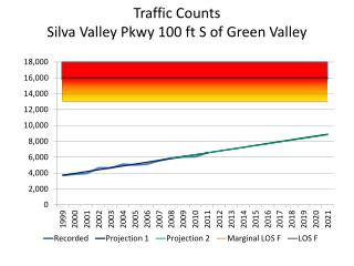 Traffic Counts Silva Valley Pkwy  10 0  ft S of  Green Valley