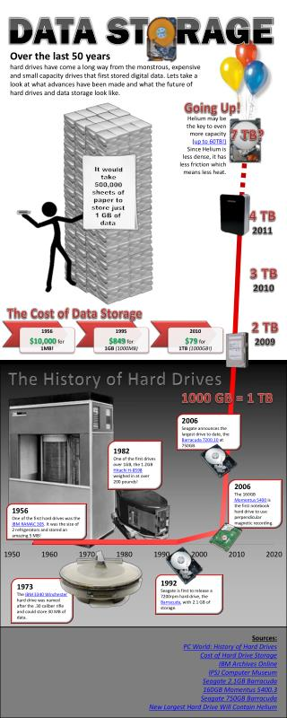 The History of Hard Drives