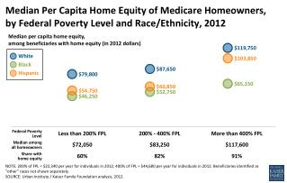 Median per capita home  equity,  among  beneficiaries with home equity (in  2012 dollars)