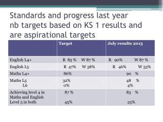 Standards and progress last year nb  targets based on KS 1 results and are aspirational targets
