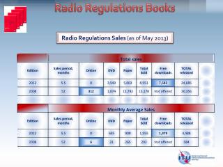 Radio  Regulations  Sales  (as of May 2013)