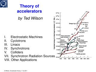 Theory of accelerators