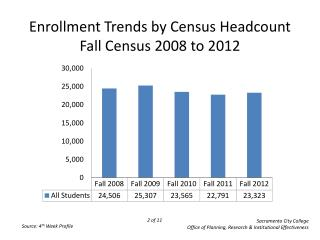 Enrollment Trends by Census Headcount Fall Census 2008 to 2012