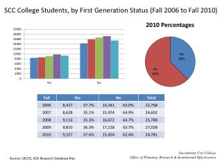 SCC College Students, by First Generation Status (Fall 2006 to Fall 2010)
