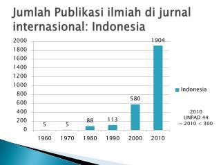 Jumlah Publikasi ilmiah di jurnal internasional : Indonesia