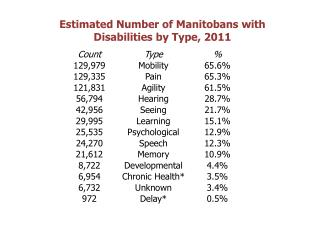 Estimated Number of Manitobans with Disabilities by Type,  2011