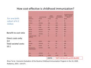 How cost-effective is childhood immunization?