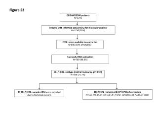 ER+/HER2-  subtype (central review by  qRT -PCR) N=566 (71.7%)
