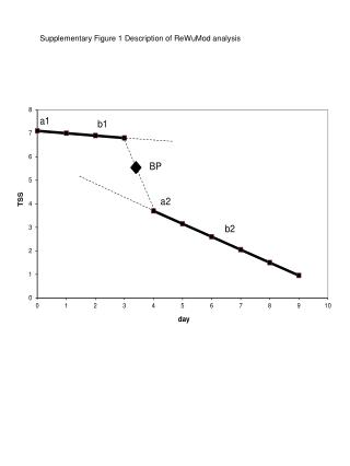 Supplementary Figure 1 Description of ReWuMod analysis