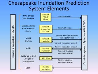 Chesapeake Inundation Prediction System Elements