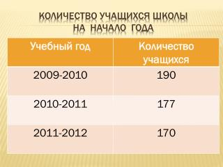 Количество учащихся школы на  начало  года