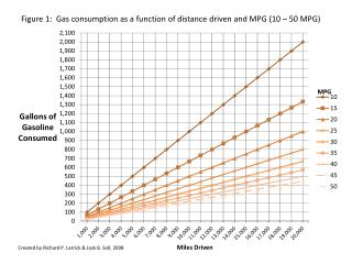 Figure 1:  Gas consumption as a function  of distance driven and MPG (10 – 50 MPG)