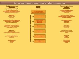 Схема управления процессом подбора персонала
