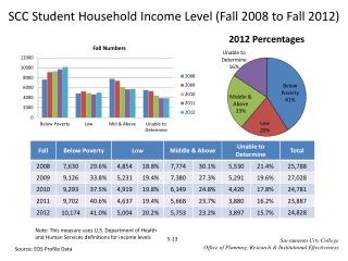 SCC Student Household Income Level (Fall  2008  to Fall  2012)