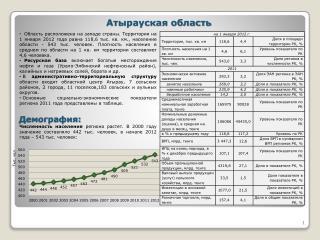 Атырауская область