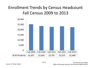 Enrollment Trends by Census Headcount Fall Census  2009  to  2013