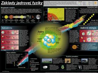 Základy jadrovej fyziky