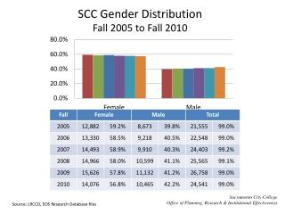 SCC Gender Distribution  Fall 2005 to Fall 2010