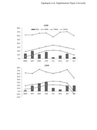 Uppalapati et al. , Supplementary Figure 4 (revised)