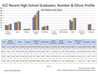 SCC Recent High School Graduates: Number & Ethnic Profile