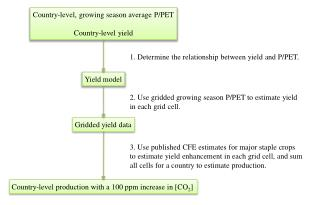 Country-level, growing season average P/PET Country-level yield