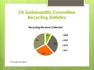 OS Sustainability Committee Recycling Statistics
