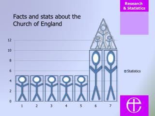 Facts and stats about the Church of England