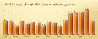 درصد سزارین بیمارستانهای تحت پوشش دانشگاه علوم پزشکی کرمان در سال 92 - 91