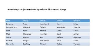 Developing a project on waste agricultural bio-mass to Energy