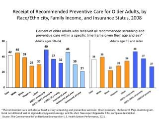 Percent of older adults who received all recommended screening and